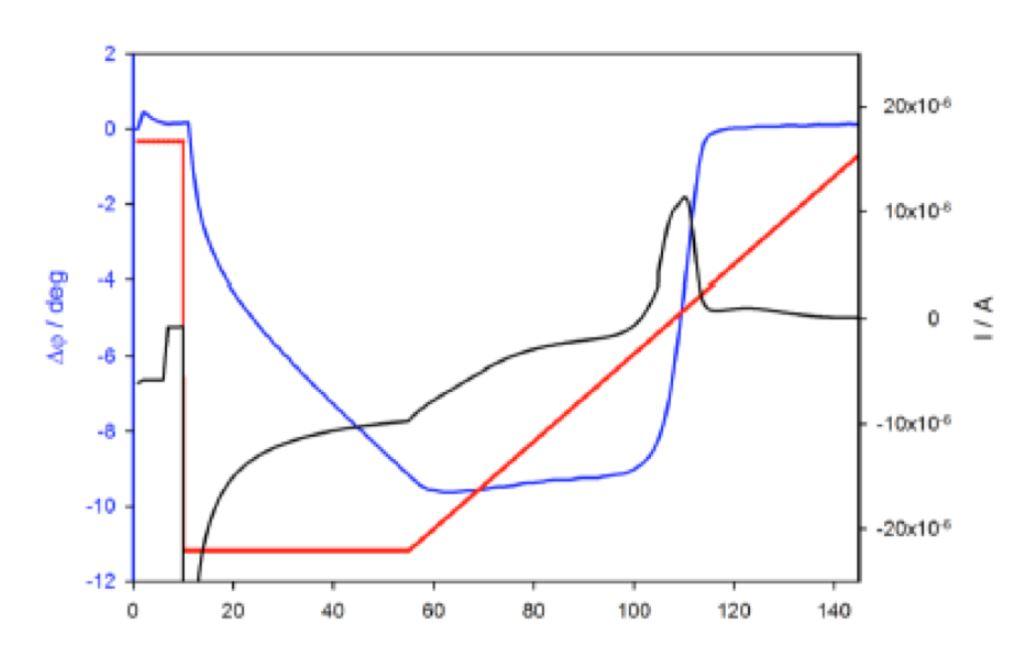 Cobalt EQCM Application Note
